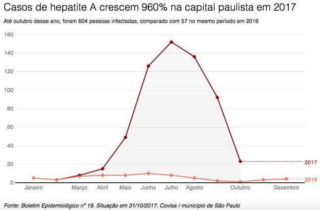 Casos de Hepatite A